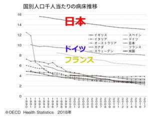 日本のベット数